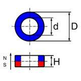 AlNiCo gyűrű, anizotróp